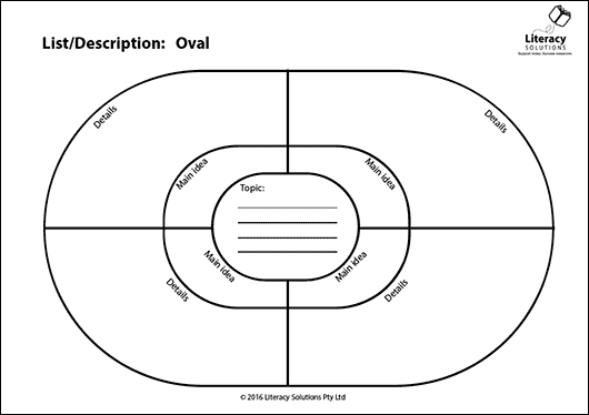 Graphic Organiser: List/Description: Oval