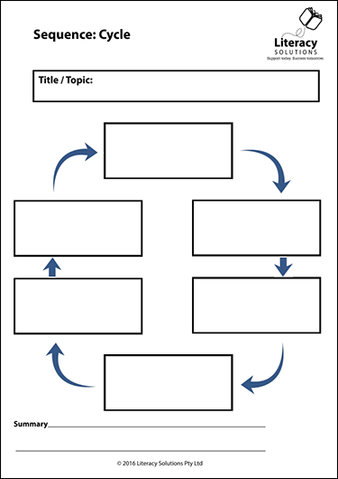 Graphic Organiser: Sequence: Cycle