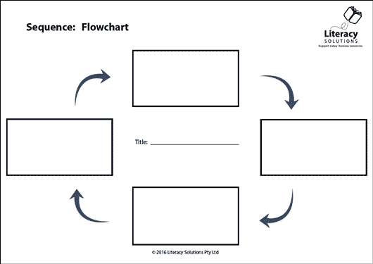 sequence of events flowchart - flowchart in word